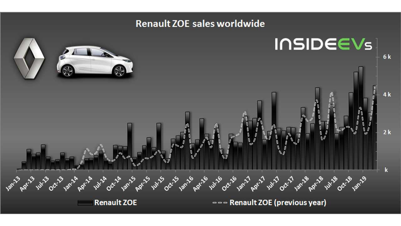 Renault ZOE sales – March 2019