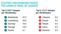 Anzahl der Ladesäulen pro 100 km: Deutschland liegt auf Platz 3