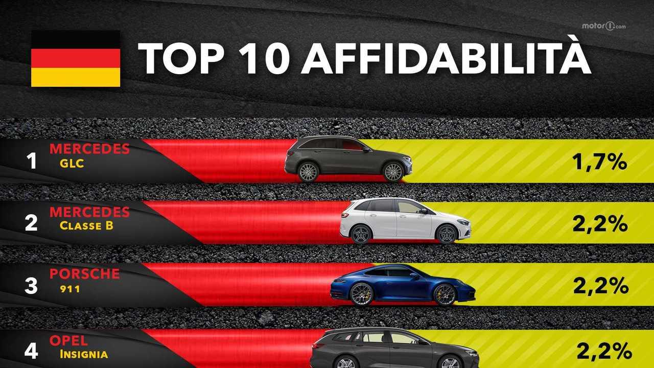 Top 10 affidabilità TUV 2021