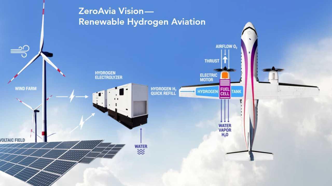 ZeroAvia - First hydrogen-electric flight