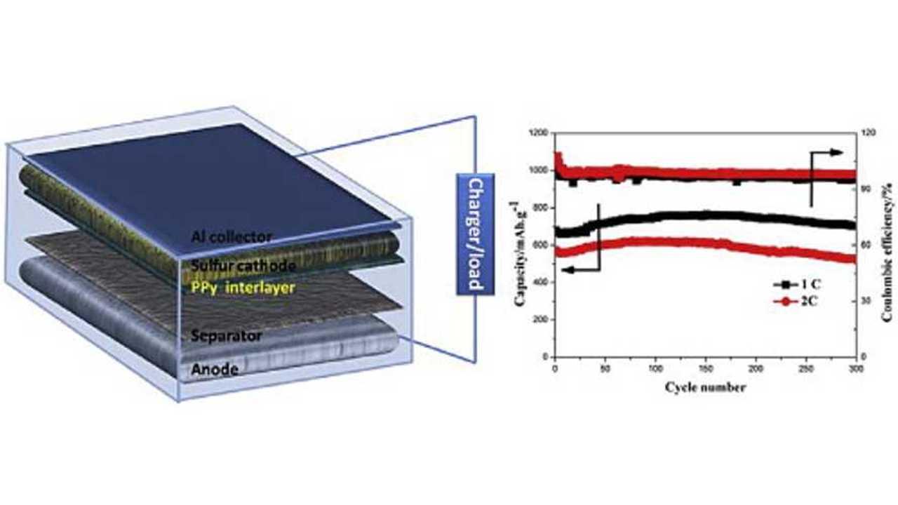 Polypyrrole Interlayer Improves Lithium Sulfur Battery Technology