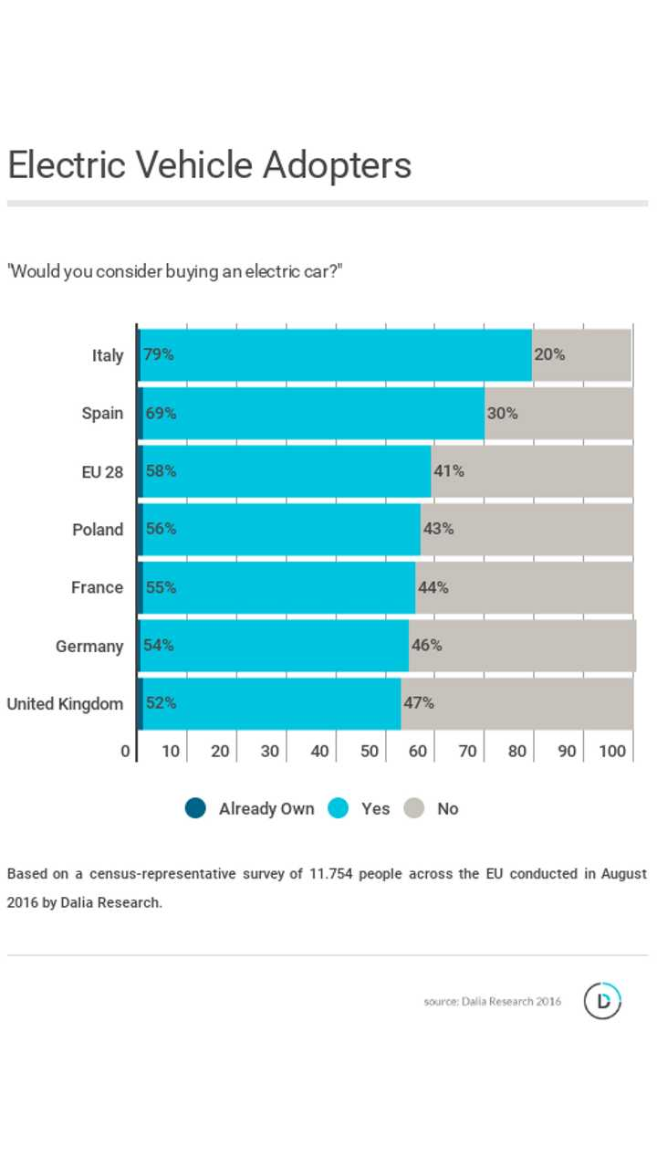 Survey Says: 58% Of Europeans Would Consider Buying An Electric Vehicle