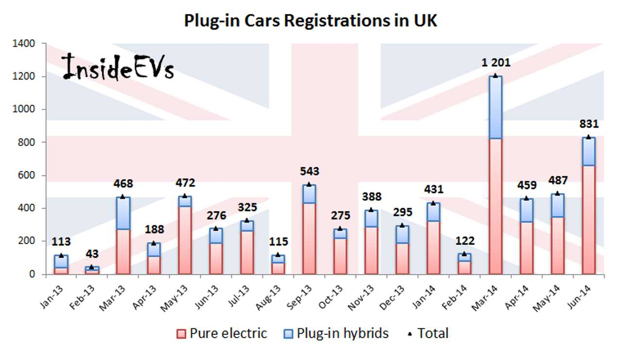 Electric Car Sales Rise Again In UK - June 2014
