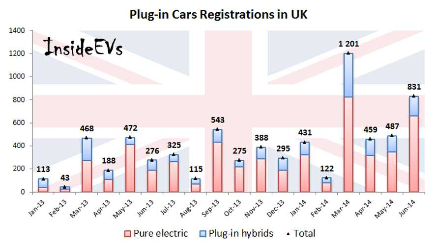 Electric Car Sales Rise Again In UK - June 2014