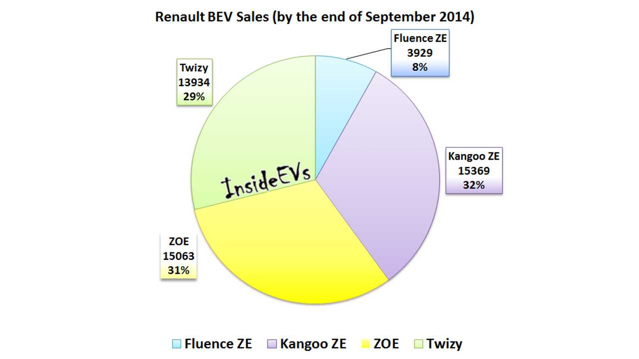 Renault Electric Car Sales Approaching 50,000