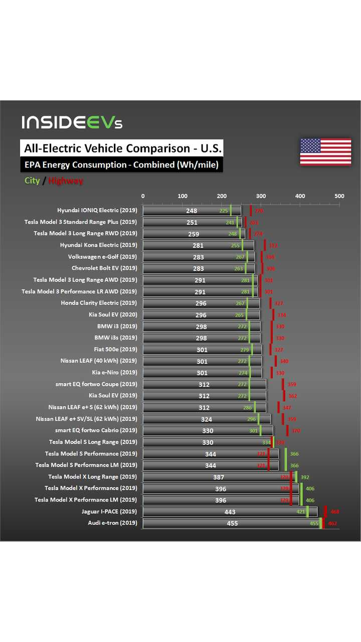 All-Electric Car Energy Consumption (EPA) - April 5, 2019