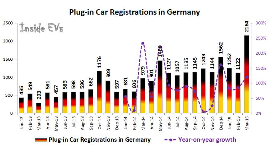 Plug-In Electric Car Sales In Germany Hit Record High 2,150 In March