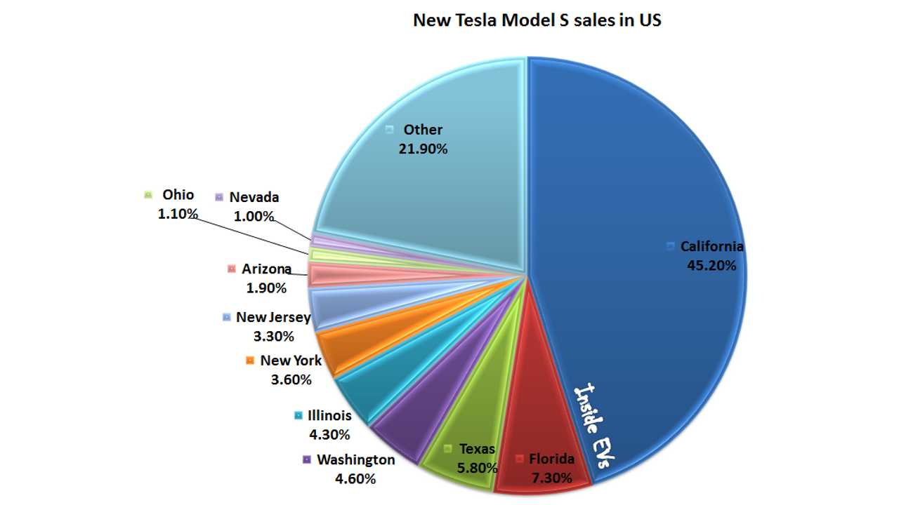 California Leads Nation In Tesla Model S Sales, But Which Other States Are In Top 10?