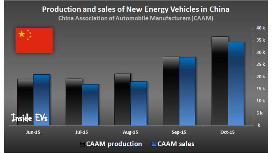 China Produces & Sells Approximately 35,000 New Energy Vehicles Per Month