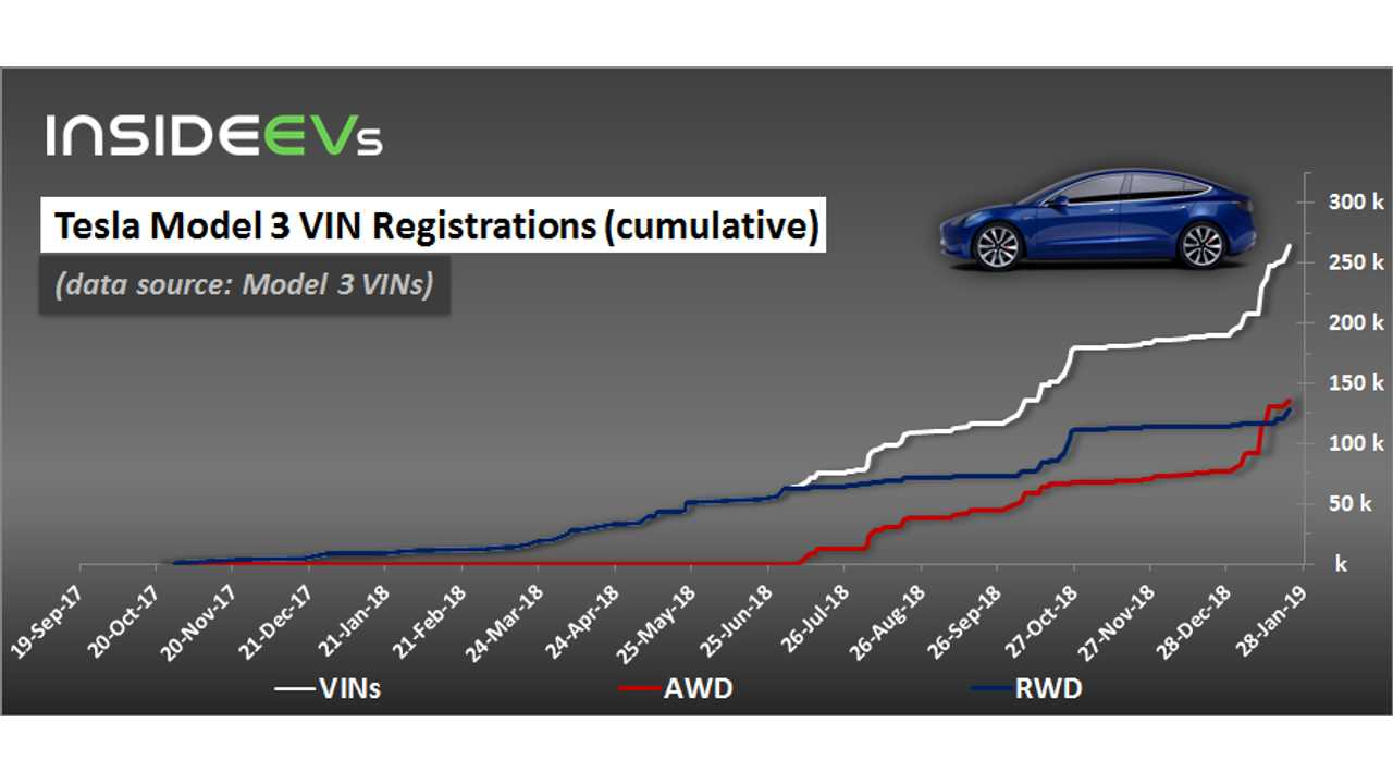 Tesla Model 3 Vin Registrations January 23 2018 Insideevs Photos