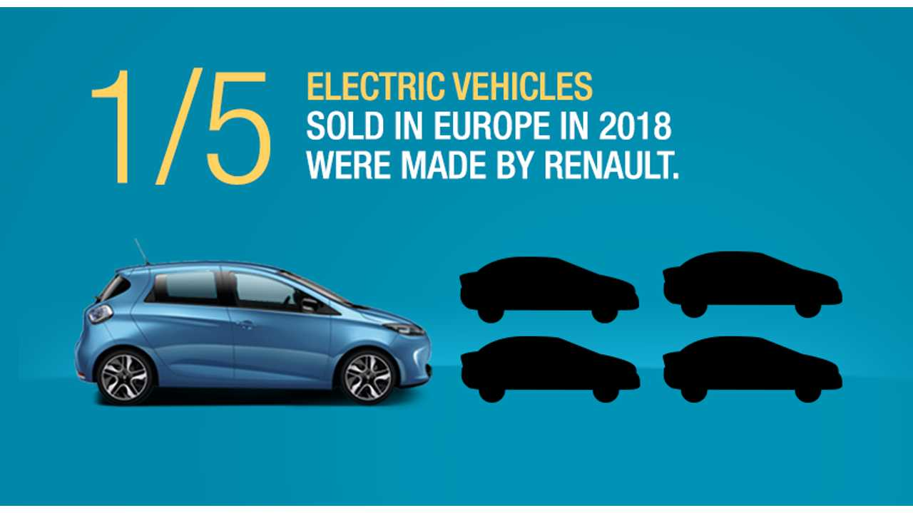 Renault Sold More EVs In Europe Than Any Other Automaker