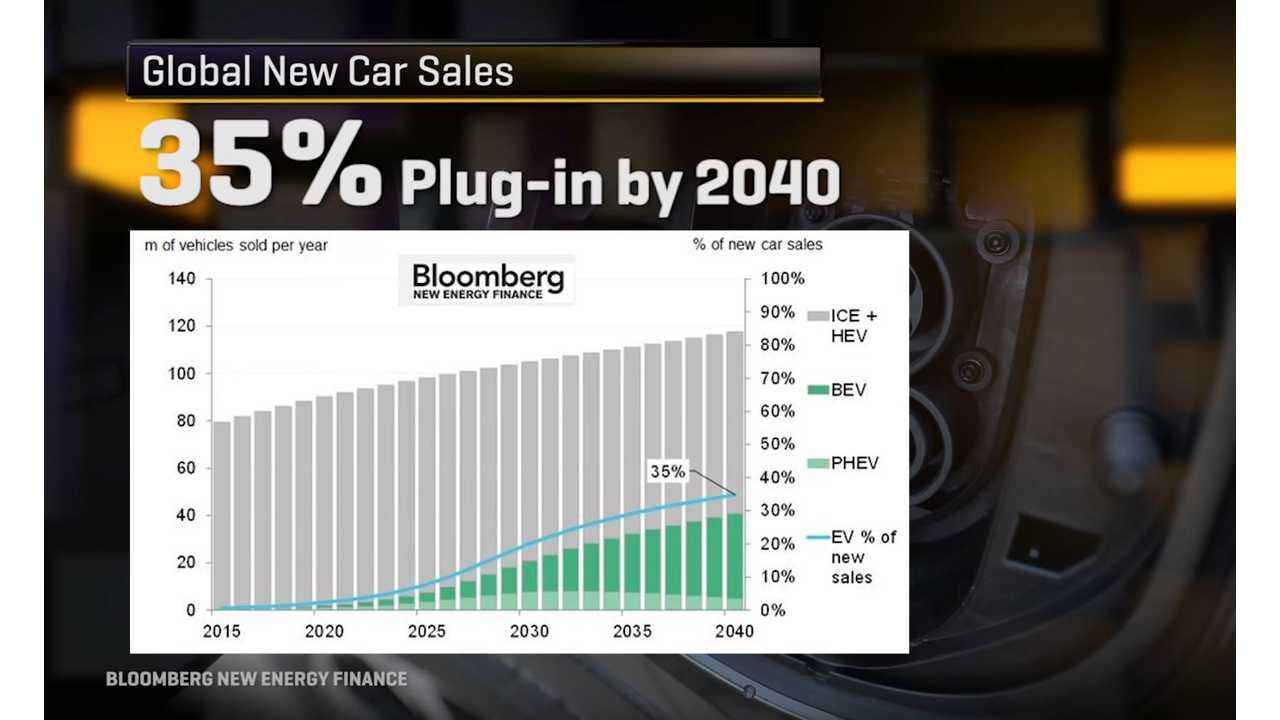 CNET Cites Various Studies Claiming Electric Cars Are The