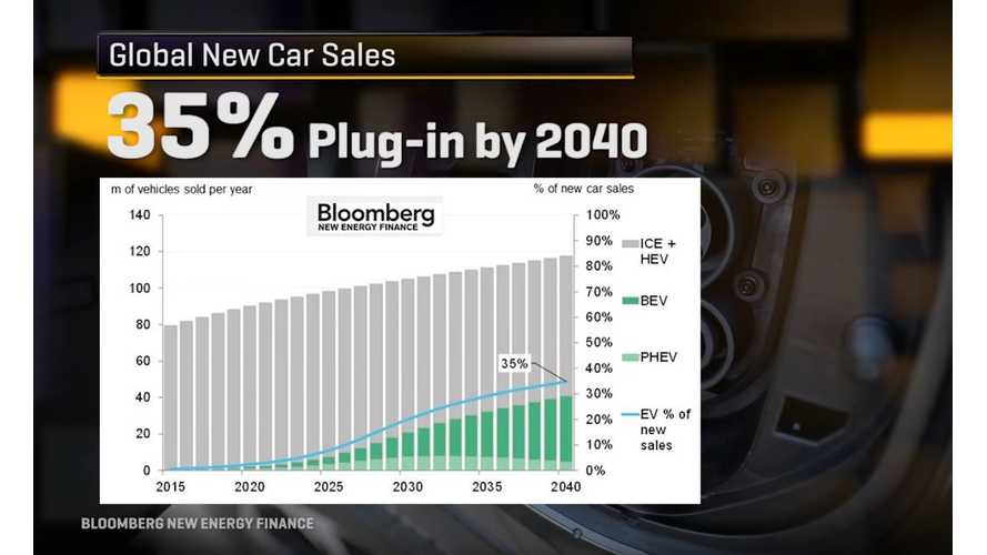 "CNET Cites Various Studies Claiming Electric Cars Are The ""Next Big Thing"" - Video"