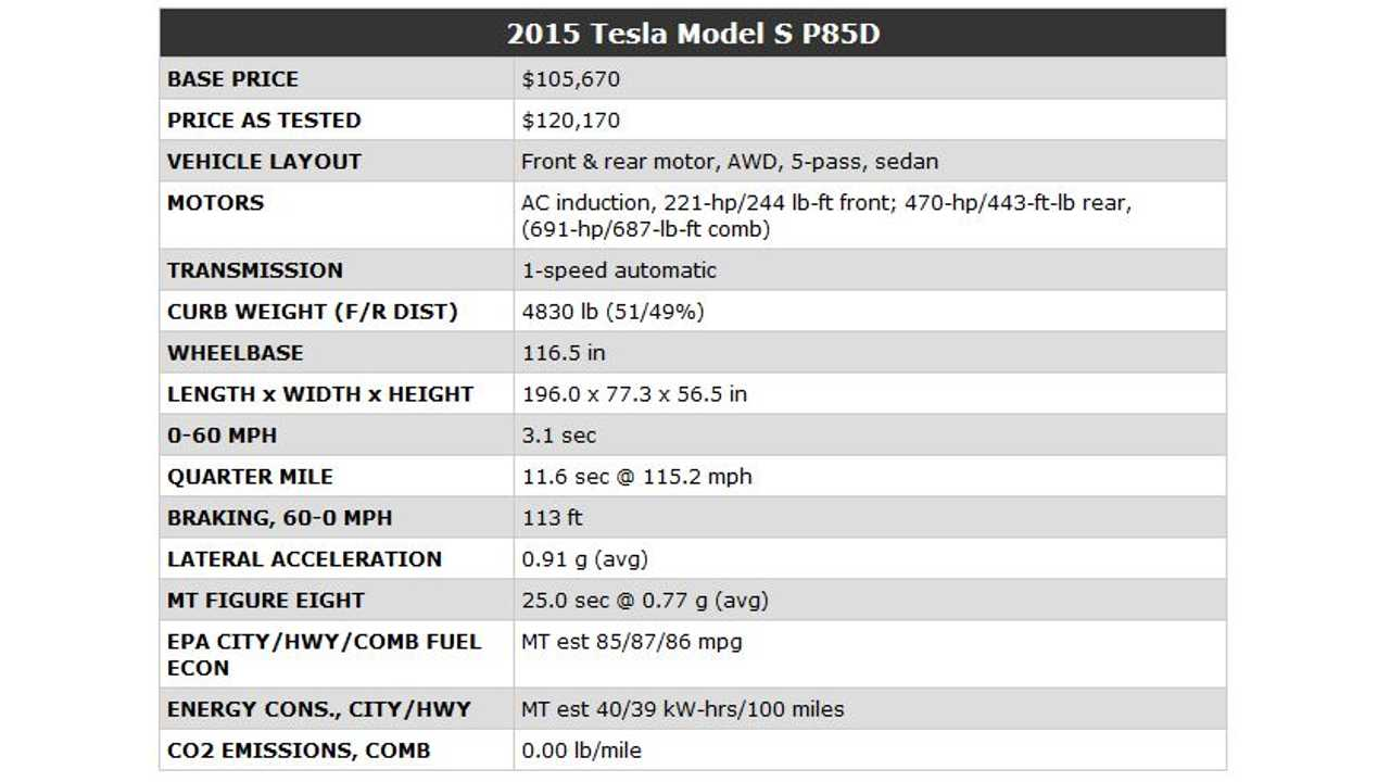 Motor Trend's Tested Specs/Test results