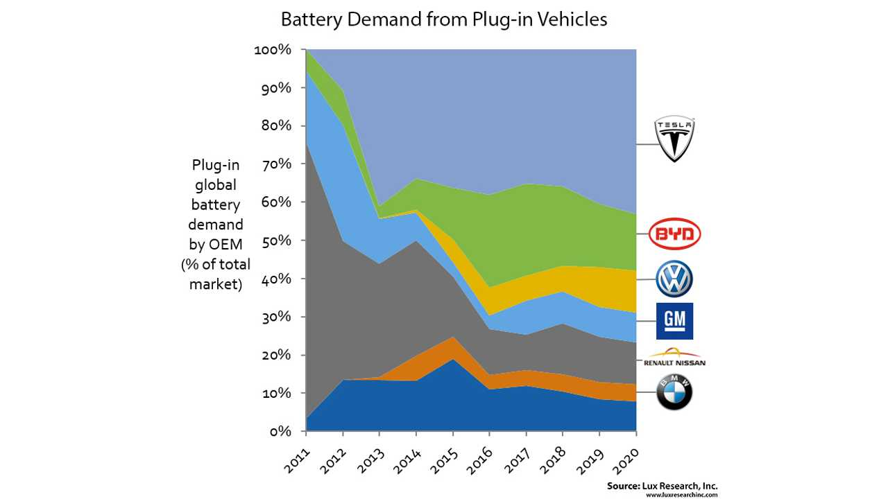 Lux Research: Battery Market for Plug-in Vehicles to Rise to $10 Billion in 2020
