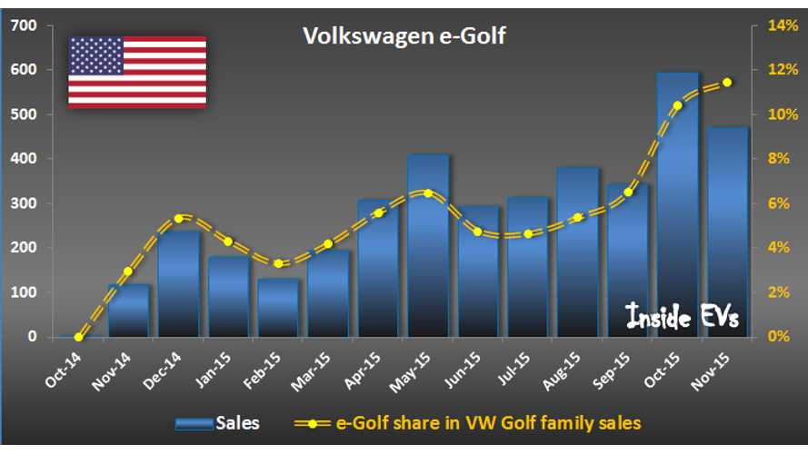 Volkswagen e-Golf Sales Soar In Wake Of Diesel Gate Scandal