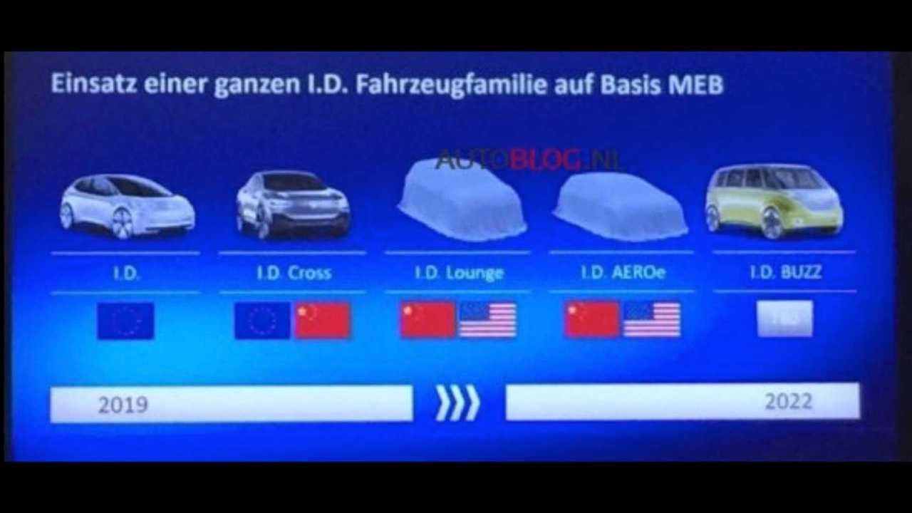 Leaked Slide Reveals New Volkswagen I.D. AEROe Electric Coupe, I.D. Lounge