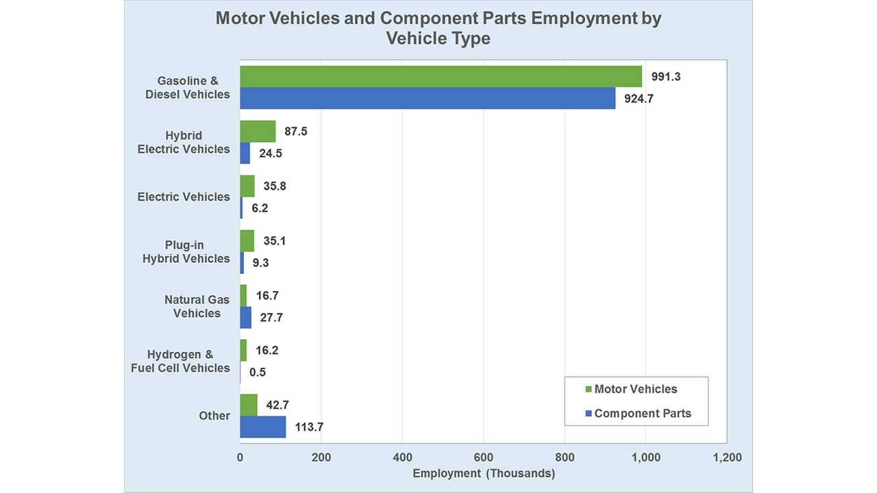 11% of Motor Vehicles Jobs Focus on Alternative Fuel and Advanced Technology Vehicles