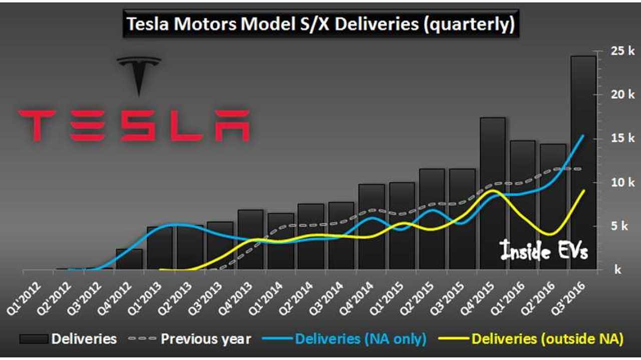 Tesla Deliveries Peak In Q3, Led By North America