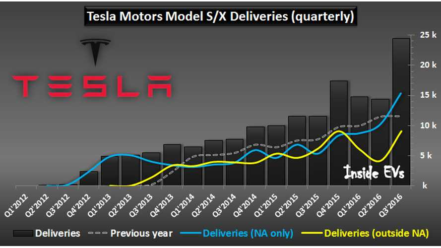 Tesla Deliveries Peak In Q3, Led By North America