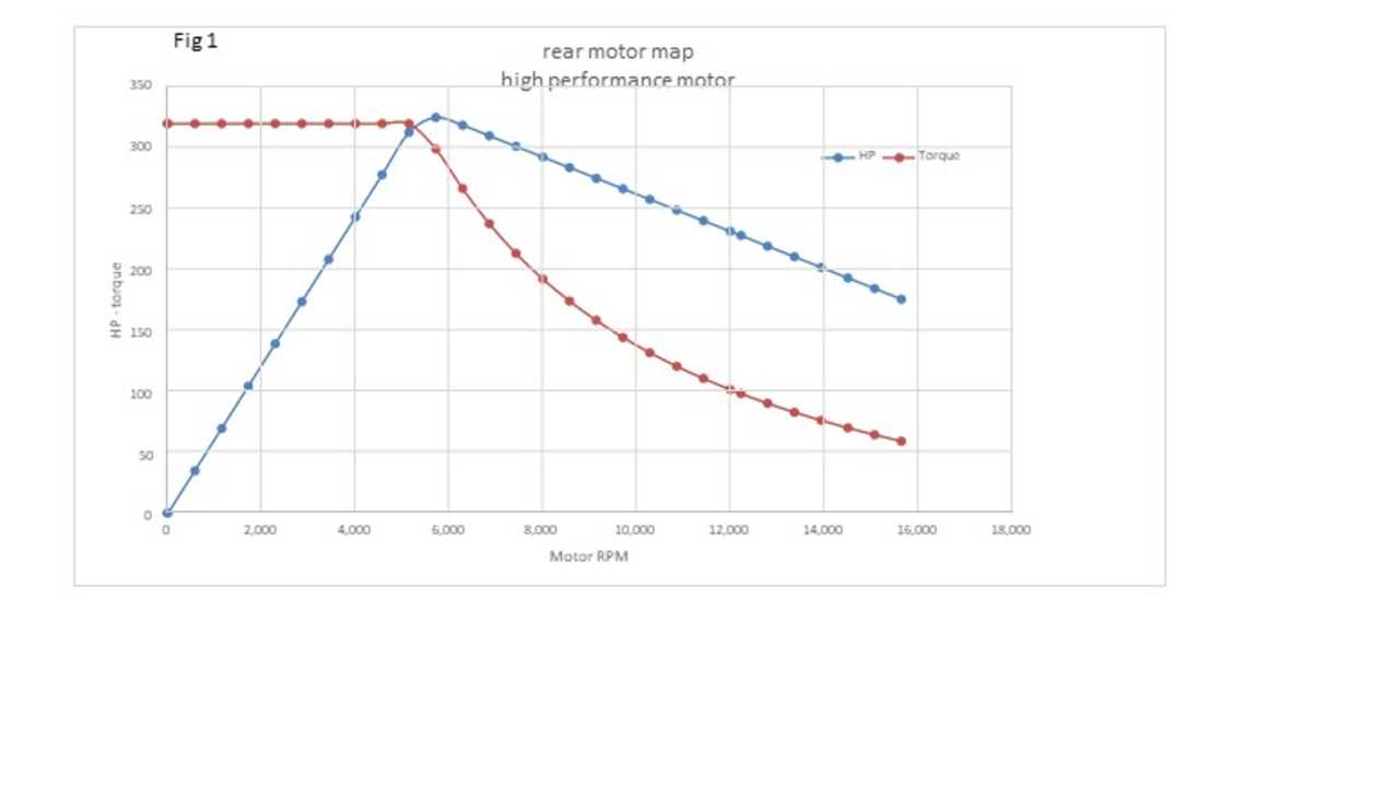The Second Chart Shows What Our Model Predicts For Distance Versus Time And Corresponding Quarter Mile