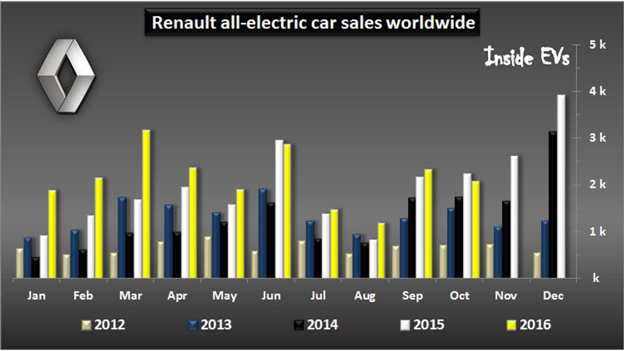 Renault EV Sales Down 7.5% In October As Consumers Await New ZOE Z.E. 40