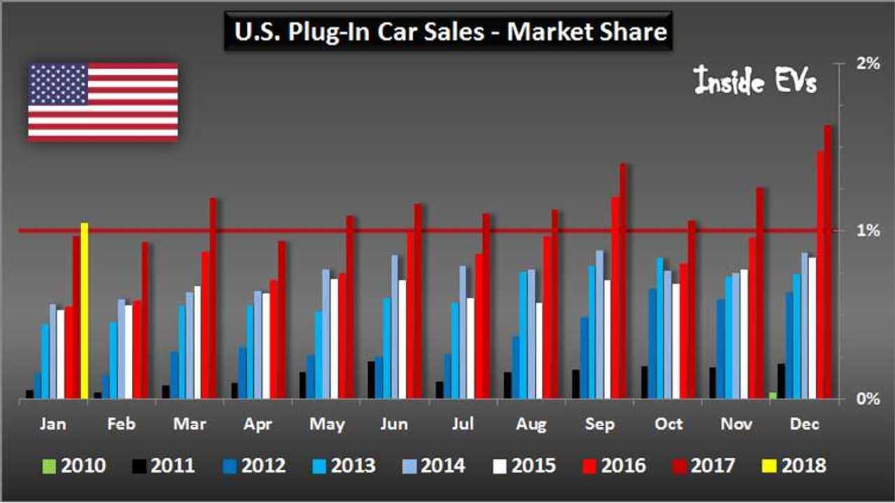 U.S. Plug-In Car Sales – January 2018
