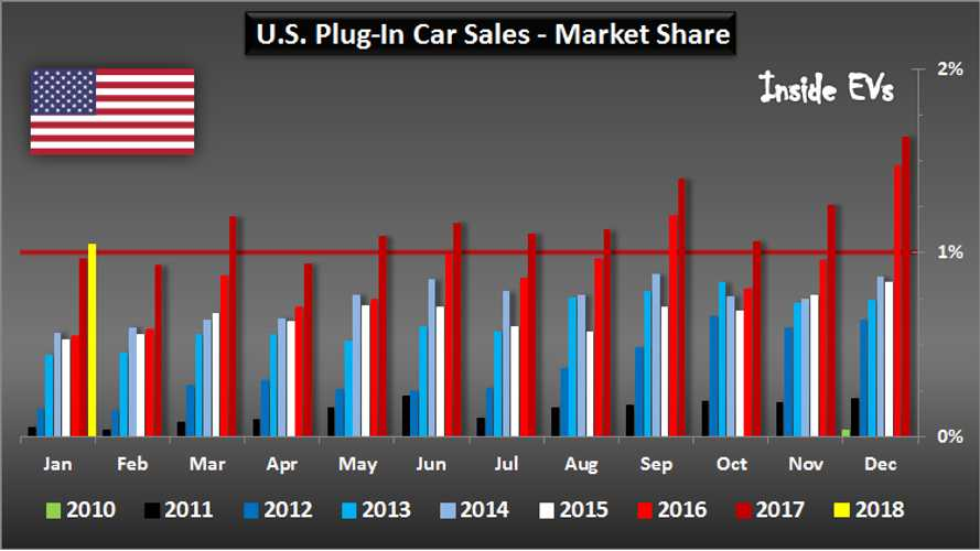 2018 January US Plug-In EV Sales Charted: Market Grows 10%, Over 1.0% Share