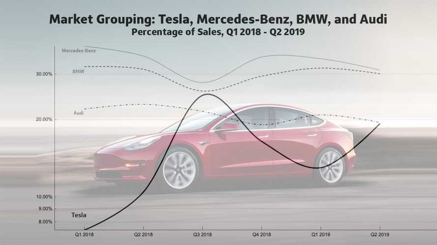 The Tesla Effect is making luxury cars lose value faster than ever