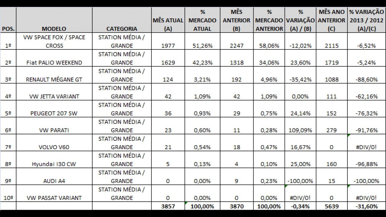 STATIONS SOB ANÁLISE: Conheça as campeãs de vendas em janeiro de 2013