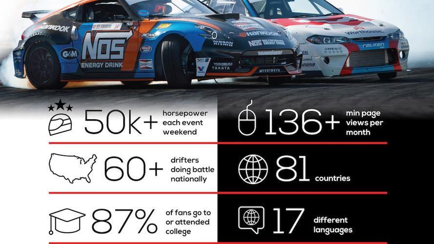 Motorsport Network se une a la Formula DRIFT como medio asociado