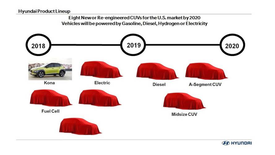 Hyundai Plotting CUV Assault; 8 New Models In The U.S. By 2020