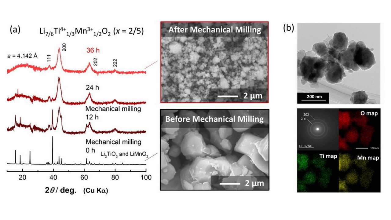 Scientists Create Better Electrode With Titanium And Manganese And Milling