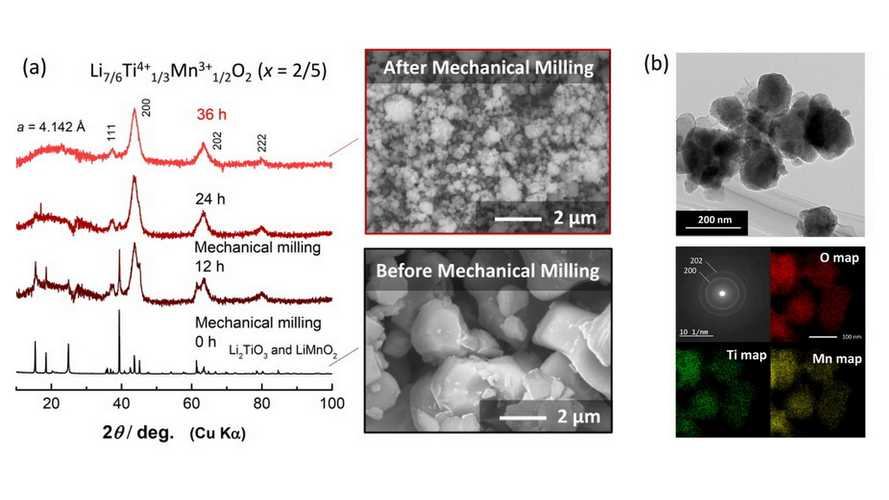 Milling Helps Scientists Create Better Electrode With Titanium And Manganese