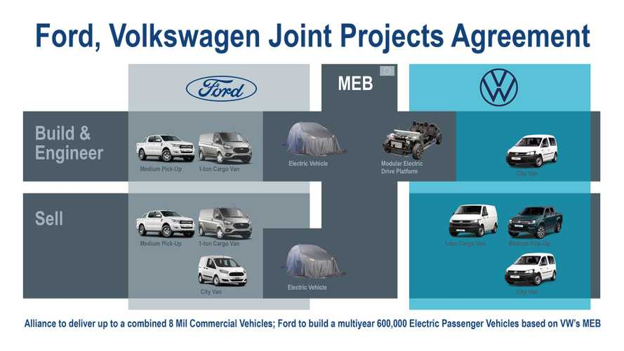 Ford-VW joint venture details finalised, here's what's coming