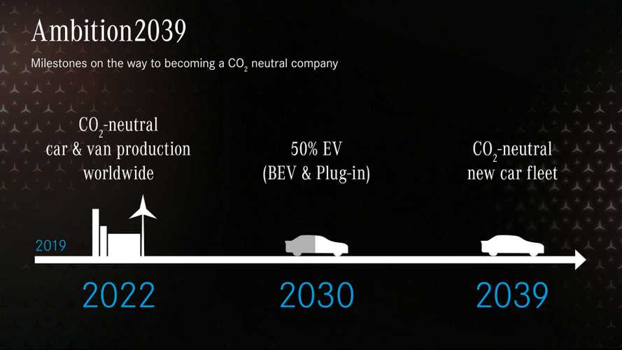 Ambition2039: Daimler Aims To Sell Only Carbon-Neutral Vehicles In 19 Years