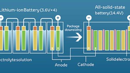 Auto elettrica, com'è fatta una batteria, quanti tipi ne esistono