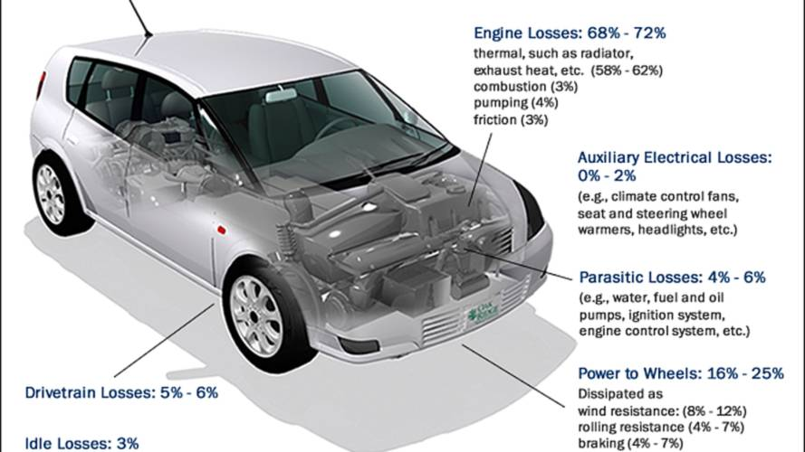 Electric Car Efficiency Tops 80%, Gas Cars Typically Only 12-30%