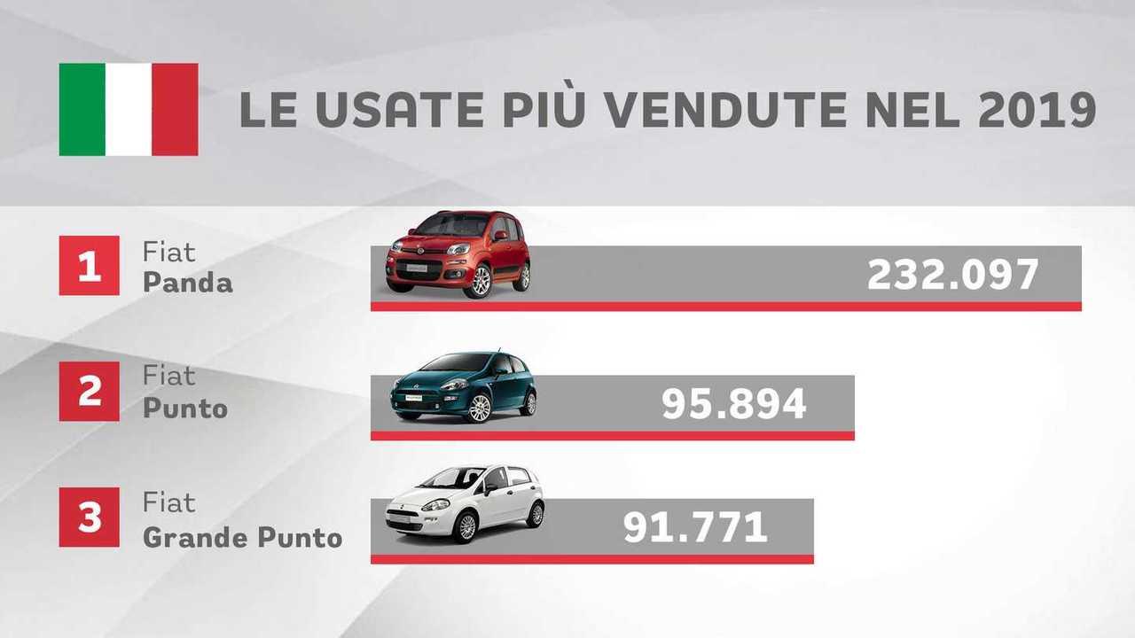auto usate più vendute 2019