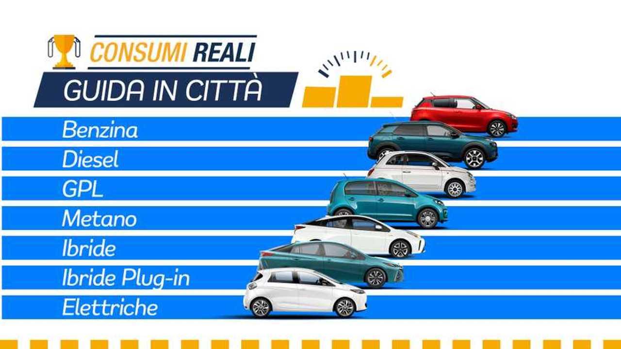 Consumi reali in città. la classifica delle auto che consumano meno