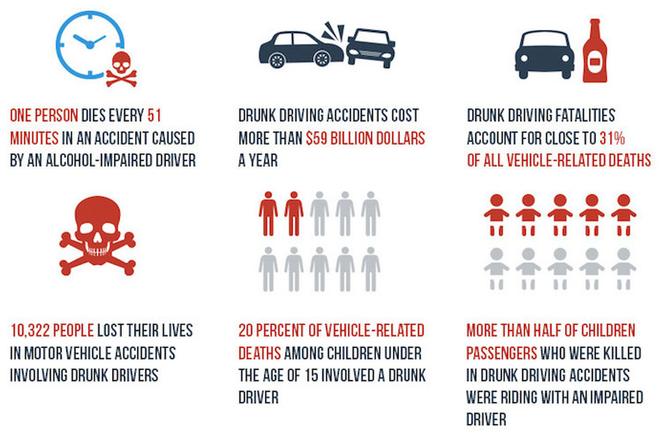 people who drink and drive should lose their license for life Drunk-driving fatalities have fallen by a third in the last three decades however, drunk-driving crashes claim more than 10,000 lives per year in 2010, the most recent year for which cost data is available, these deaths and damages contributed to a cost of $44b per year.