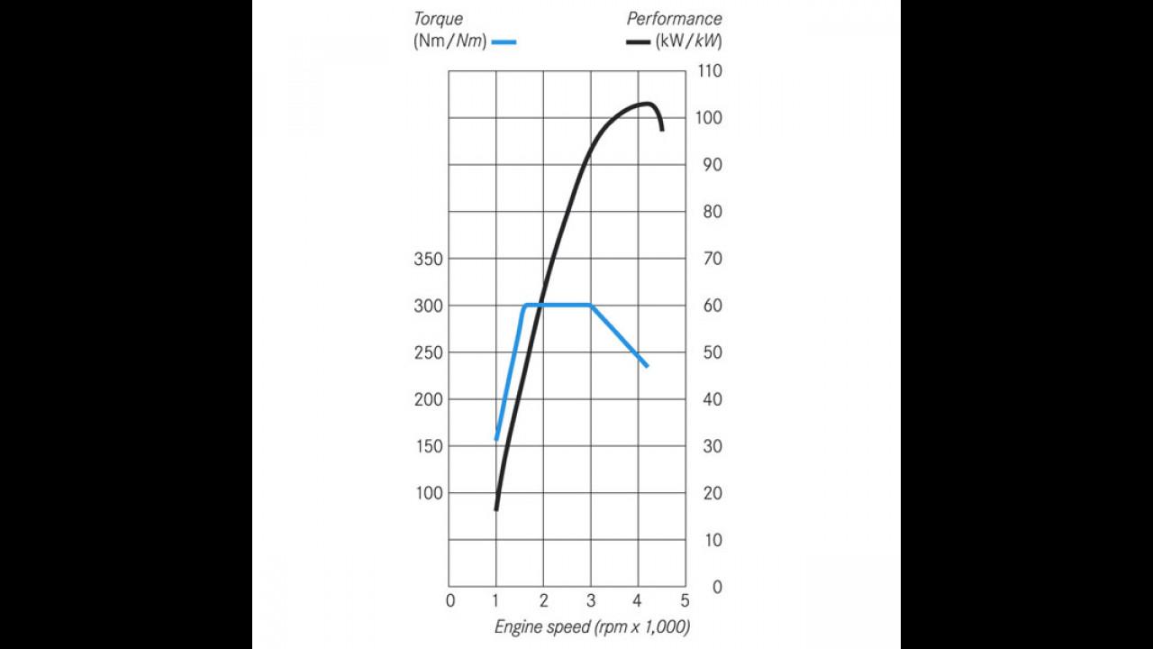 Figura A - Curve di coppia e potenza di un motore turbodiesel