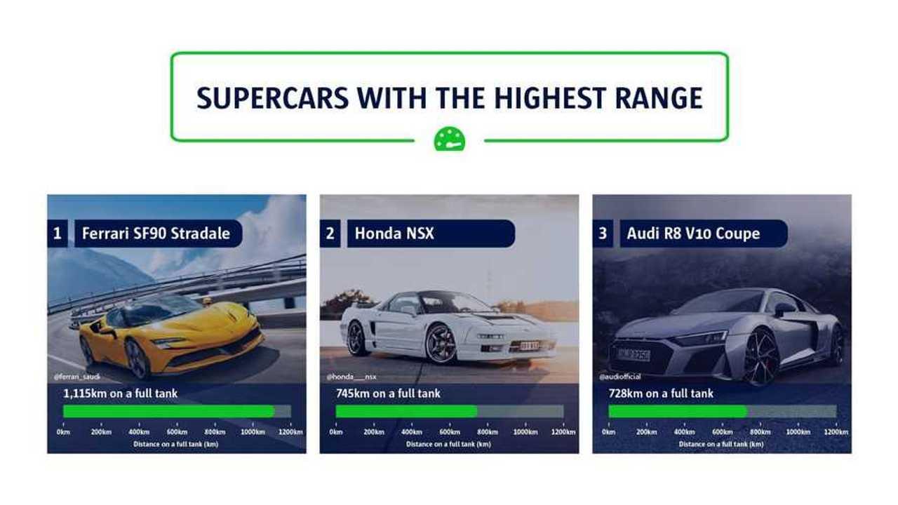 En Uzun Menzilli Süper Otomobiller