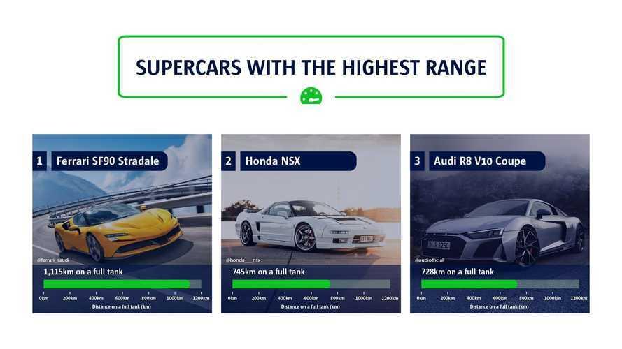 1 depo yakıt ile en uzun yolu hangi süper otomobiller gidebiliyor?