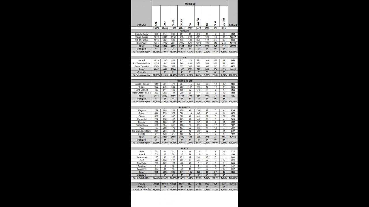 POPULARES, resultados de maio: Conheça os mais vendidos por estados e regiões