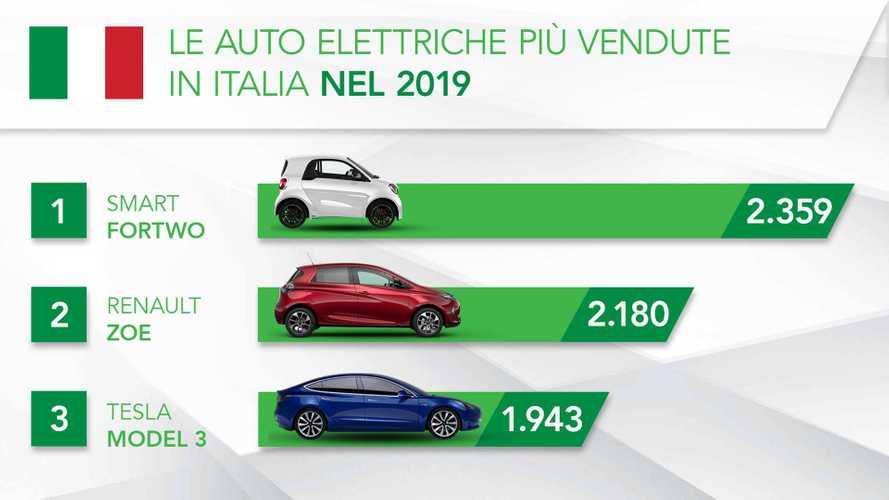 Auto elettriche: le più vendute in Italia nel 2019