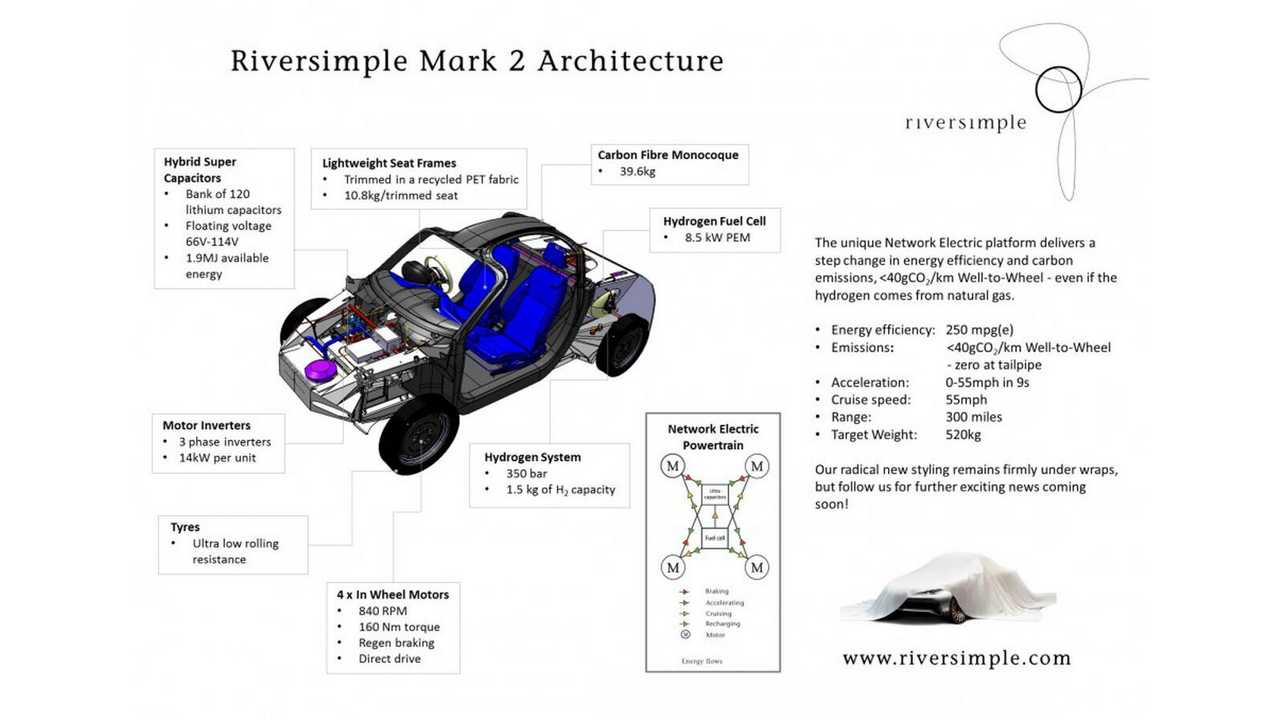Riversimple Wants To Kill Programmed Obsolescence: Check The Network EV