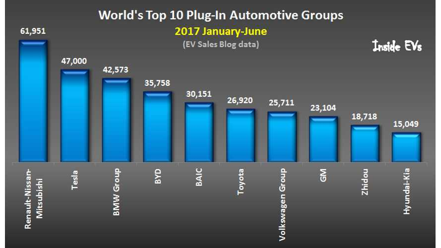 World's Top 10 Plug-In Automotive Groups - First Half of 2017