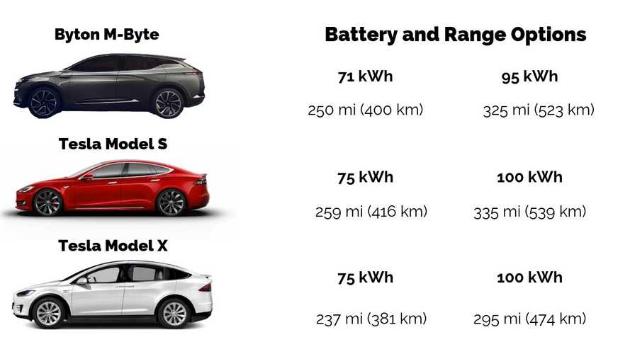 Byton M-Byte Crossover Specs Versus Tesla Model S And Model X