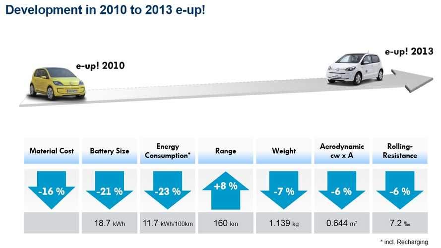 Volkswagen e-up! - What Has Changed Since 2010?